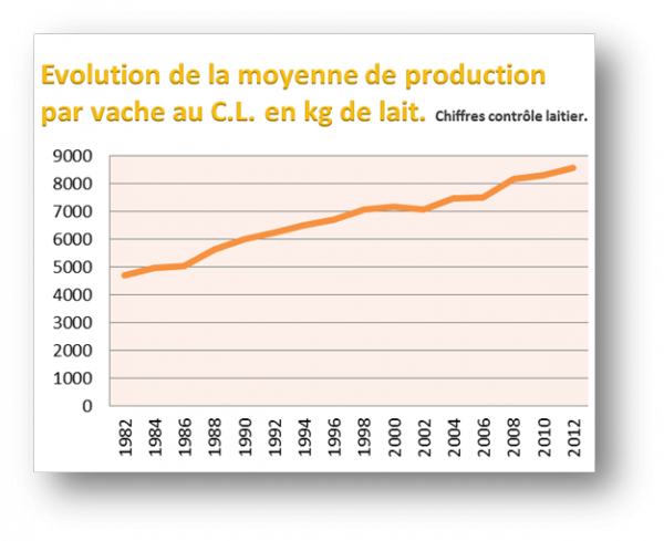Evolution de production de Lait Velay Scop